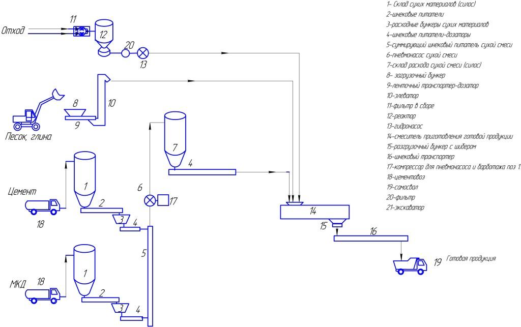 Технологическая схема установки